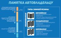 Штраф за летнюю резину зимой в 2018-2019 годах в России