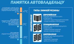 Штраф за летнюю резину зимой в 2020-2021 годах в России