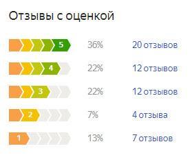 График оценок пользователей по летней резине Кама-Евро-224