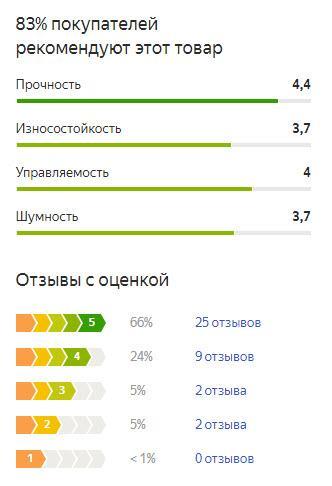 График оценок пользователей по летней резине Ханкук Динапро МТ РТ03