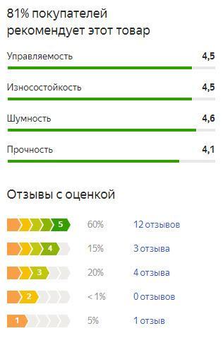 График оценок пользователей по летней резине Ханкук Вентус Прайм 3 К125