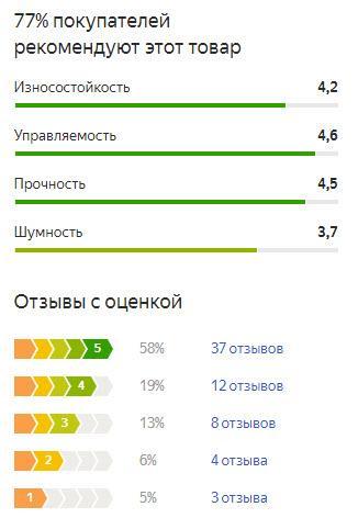 График оценок пользователей по летней резине Тойо ДРБ