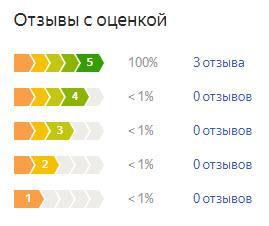 График оценок пользователей по летней резине Тойо Опен Кантри М/Т