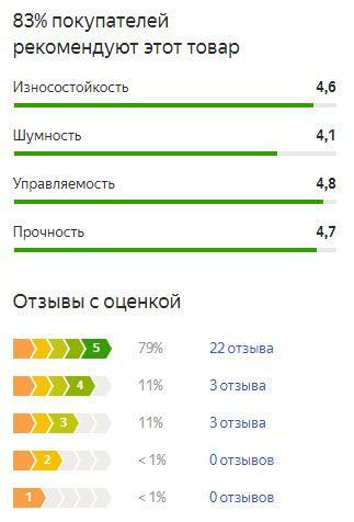 График оценок пользователей по летней резине Тойо Опен Кантри У/Т