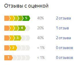 График оценок пользователей по летней резине Тойо Проксес Р1Р