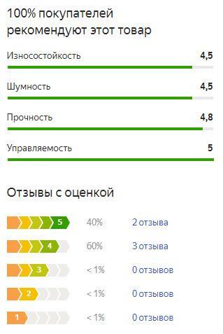 График оценок пользователей по летней резине Тойо Проксес СТ 3