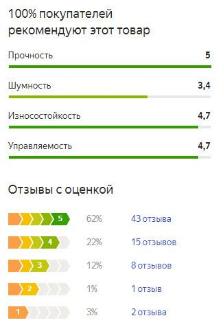 График оценок пользователей по летней резине Тойо Проксес Т1Р