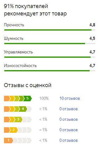 График оценок пользователей по летней резине Тойо Транпат МПЗ