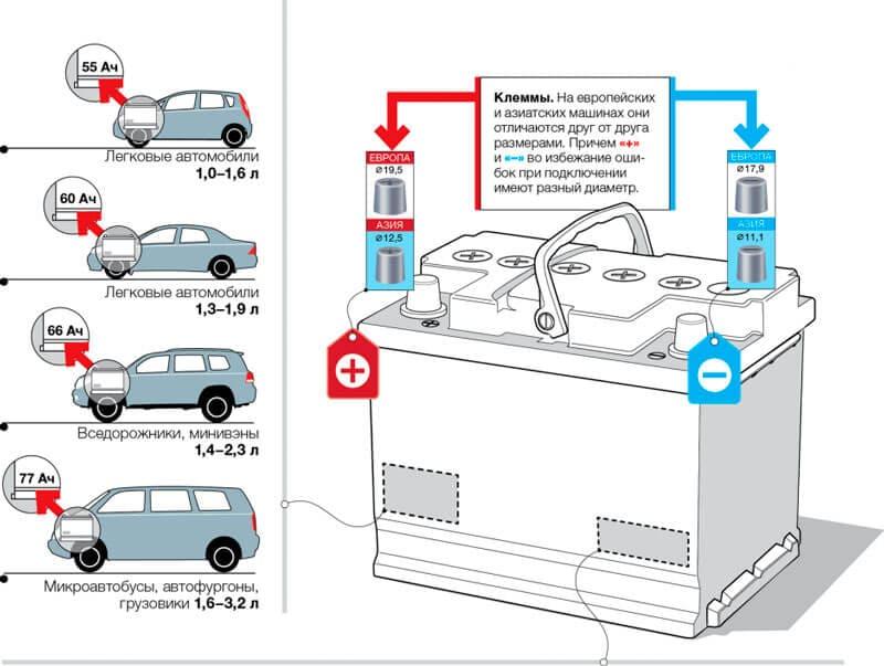 Схема 2. Емкость аккумуляторов в зависимости от мощности автомобиля