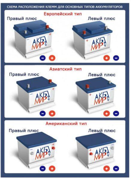 Схема 3. Схема расположения клемм для основных типов аккумулятора