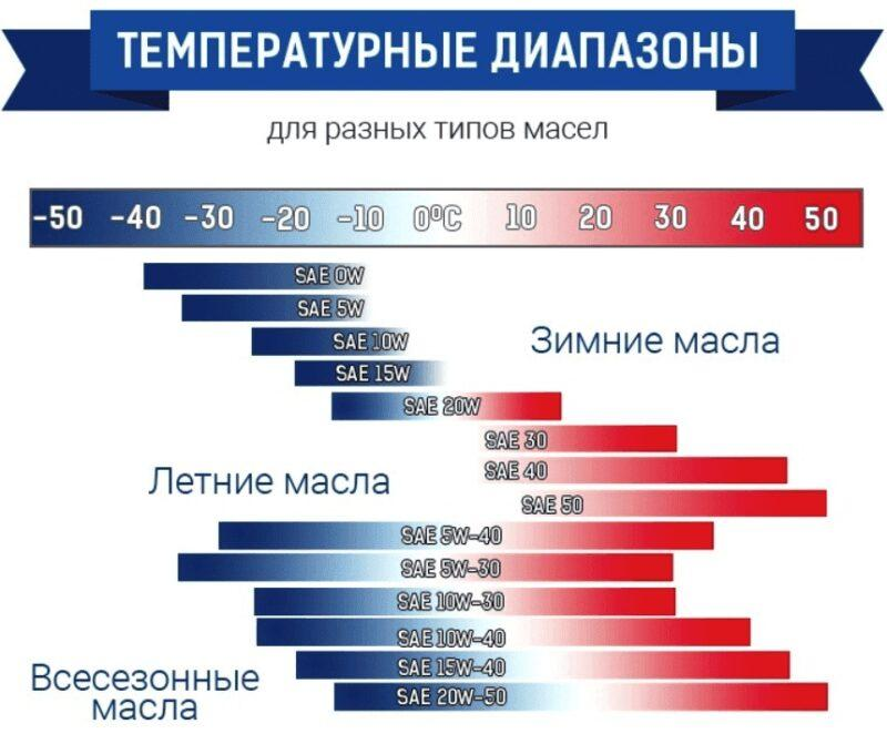 Температурные диапазоны для разных типов масел