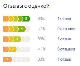 График оценок пользователей по летней резине Bridgestone Dueler H/T 684II