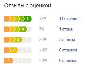 График оценок пользователей по летней резине Continental ContiCrossContact LX2
