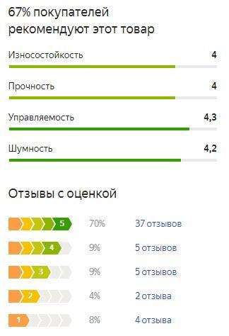 График оценок пользователей по летней резине Continental ContiEcoContact 5