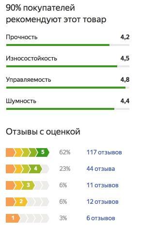 График оценок пользователей по летней резине Continental ContiPremiumContact 5