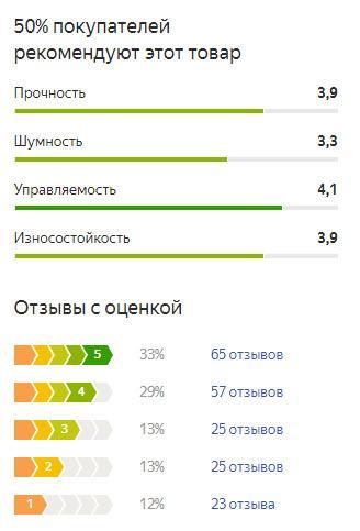 График оценок пользователей по летней резине Кама-Евро-129