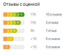 График оценок пользователей по летней резине Michelin CrossClimate
