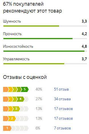График оценок пользователей по летней резине Michelin Energy Saver