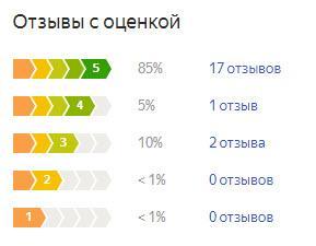 График оценок пользователей по летней резине Michelin Pilot Sport 4