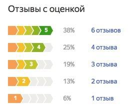 График оценок пользователей по летней резине Nokian Nokian Nordman S SUV
