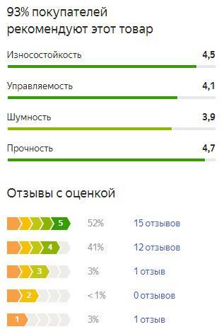 График оценок пользователей по летней резине Yokohama Geolandar A/T G015