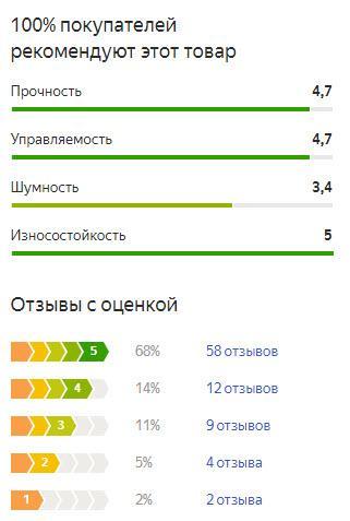 График оценок пользователей по летней резине Yokohama Geolandar A/T-S