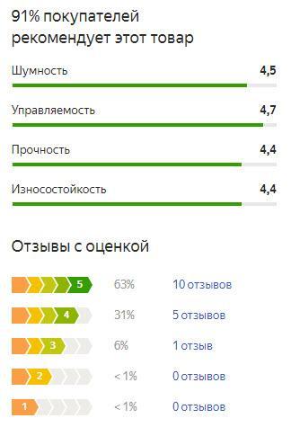 График оценок пользователей по летней резине Тойо Опен Кантри А/Т плюс