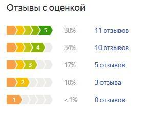 График оценок пользователей по летней резине Нексен Н Блю ХД